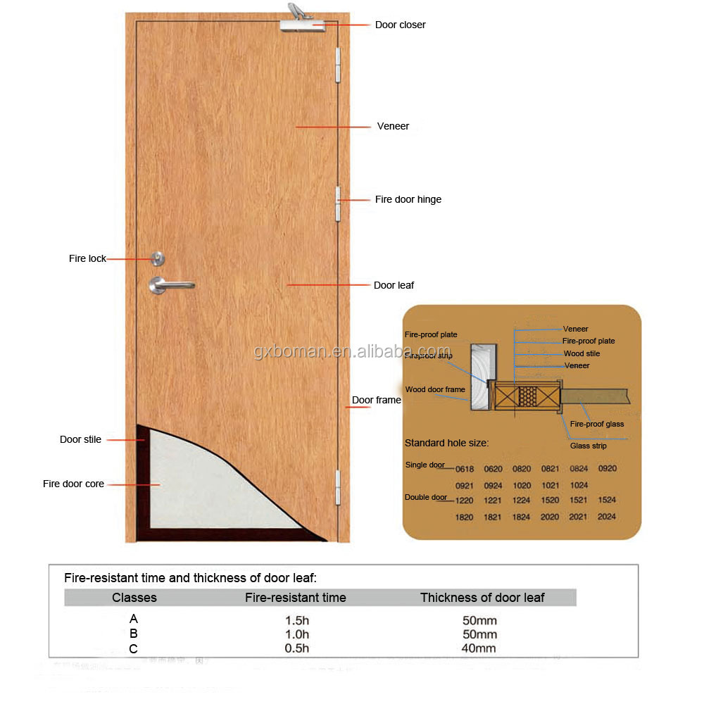 List manufacturers of changsha yingtai buy changsha for 1 5 hr fire rated door
