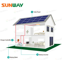 Off Grid Solar Energy System 3KW