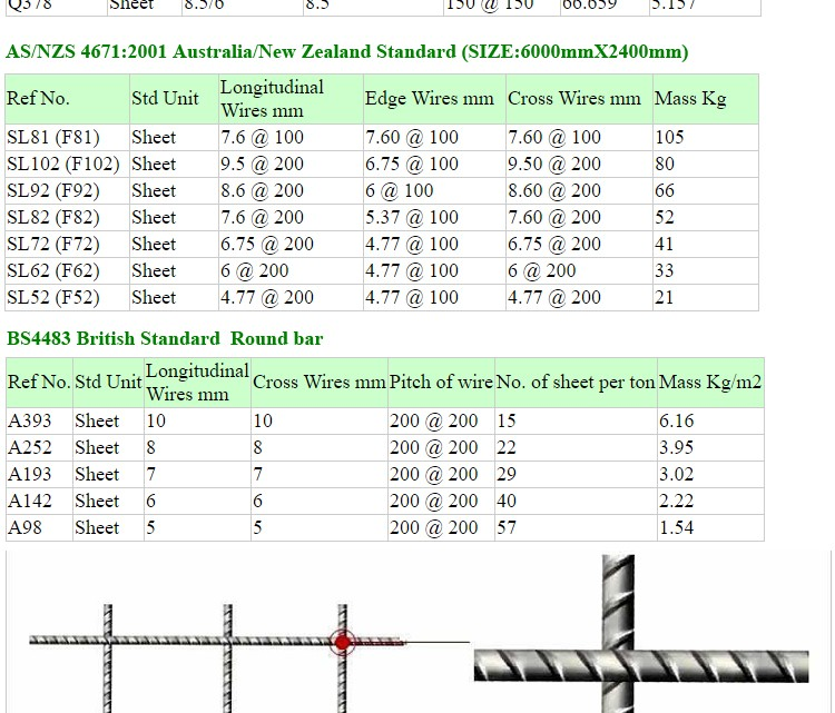 Concrete Reinforcement Welded Steel Reinforcing Wire Mesh Panel A142 ...