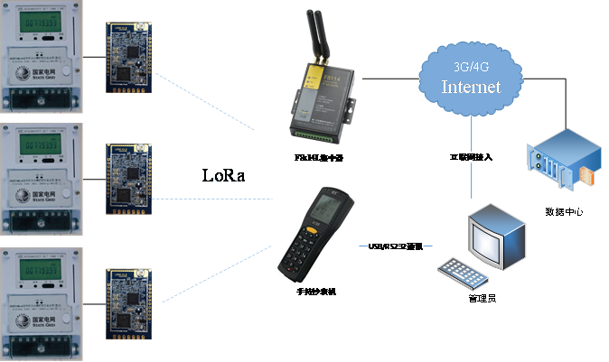 F8L10D industrial long range wireless lora module for water meter
