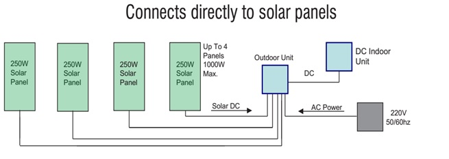 On-Grid Solar Air Conditioner