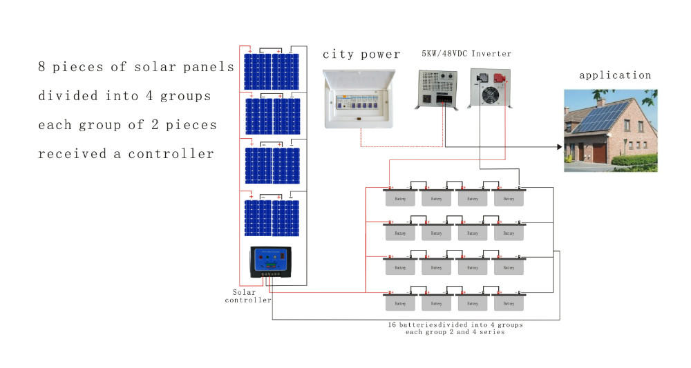 2kw 3kw 5kw CE ROHS ISO solar <strong>electricity</strong> generating panels system for home
