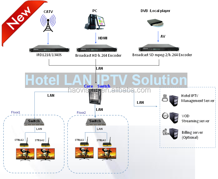 Most Scalable Community/Enterprise/Hotel IPTV solution and system interfaces with PMS,BMS,CMS