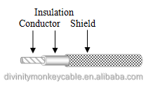 Silver-plated shielding wire