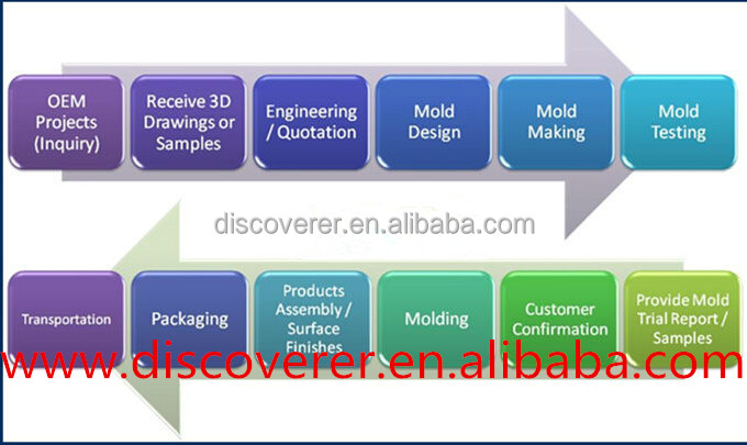 Creative custom 3D model plastic mold design& injection molding with PRO/E,CAD,UG etc