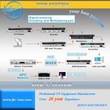 C Band Digital Cable TV Solution