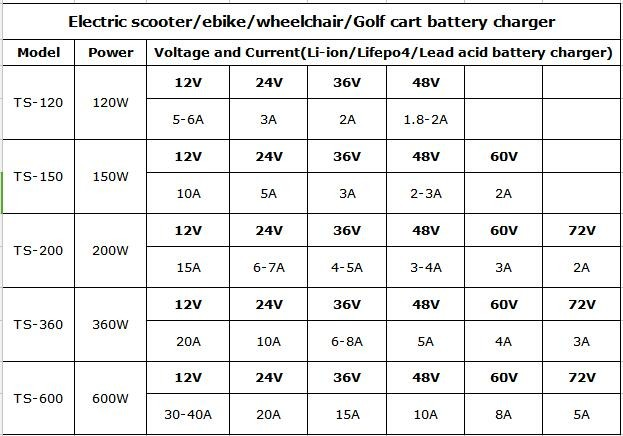 hot wholesale charger electric bike bicycle lead acid battery charger 36v2a 48v2a 60v1.75a