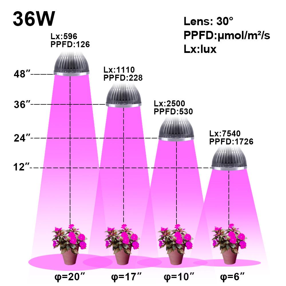 E27 plant grow led Indoor or Desktop Plants LED Grow Light Flexible Lamp LED Plant Growth Light 21W 54W AC85-265V Free shipping (19)