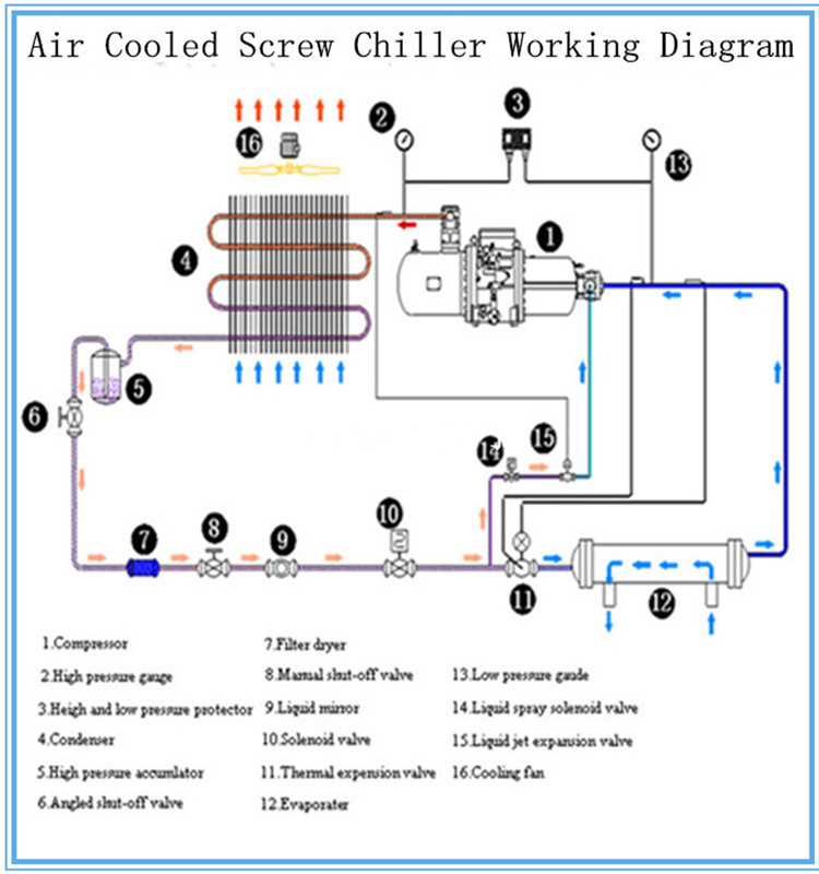China Professional Air Cooling Screw Bitzer  Hanbell