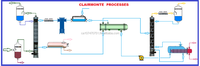 Natural gas treatment with ethanolamine for CO2 and H2S separation