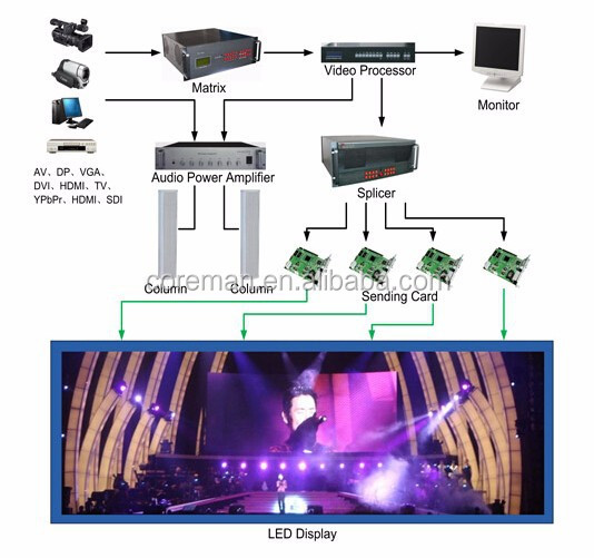 sign board truck mounted led rental display tv p6p8p10