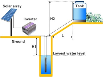 China solar energy power system for water pump & home lighting & water heater products