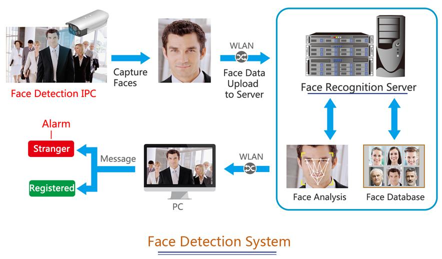face recognition sdk