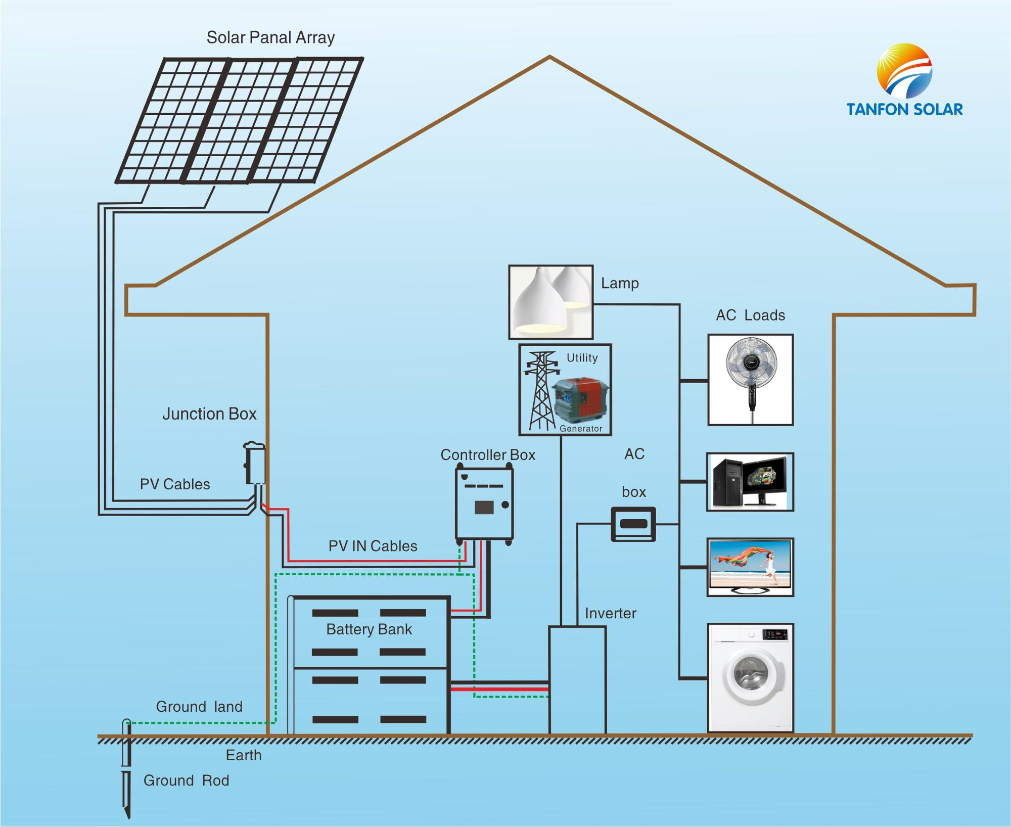 solar generator 3kw 3000w 3000 watts solar panels for home Off-Grid Solar Panel Wiring