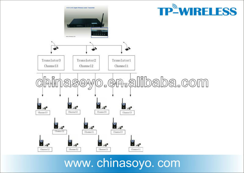multi-languages wireless simultaneous translation system