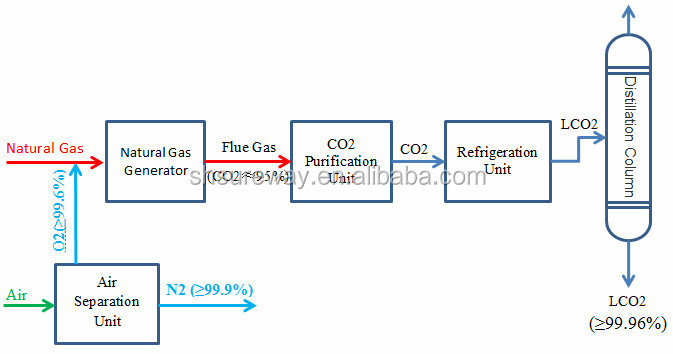 Co2 Generation Plant Producing From Ammonia Synthesis