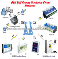 CMS-01 gsm sms alarm monitoring Usage monitoring center for security company
