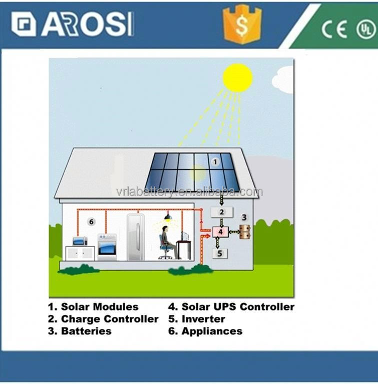 Easy Installation 2kw home solar lighting system solar power 500kw