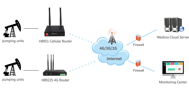 Best Industrial WIFI Modem wireless 3G/4g lte cellular PPTP client and L2TP client industrial lte wifi router