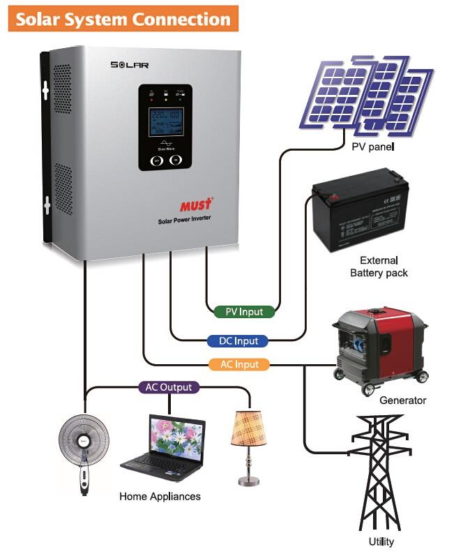 Factory Price 1000w Solar Circuit Diagram Off Grid Hybrid Micro Inverter