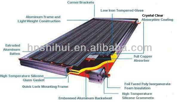 100L flat panel solar water system&popularizer flat plate solar hot water colector, solar water heater
