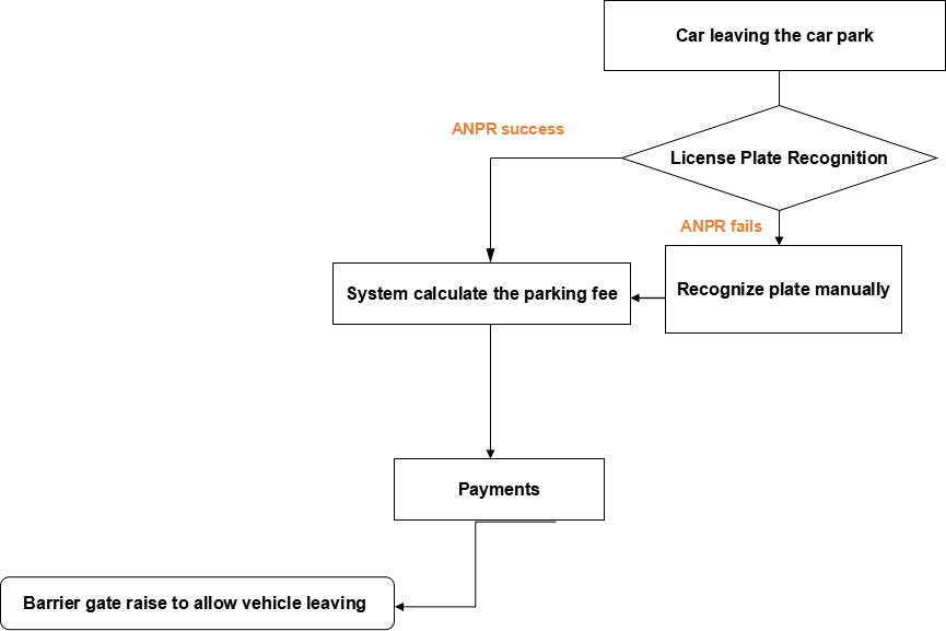Vision based Parking Management System