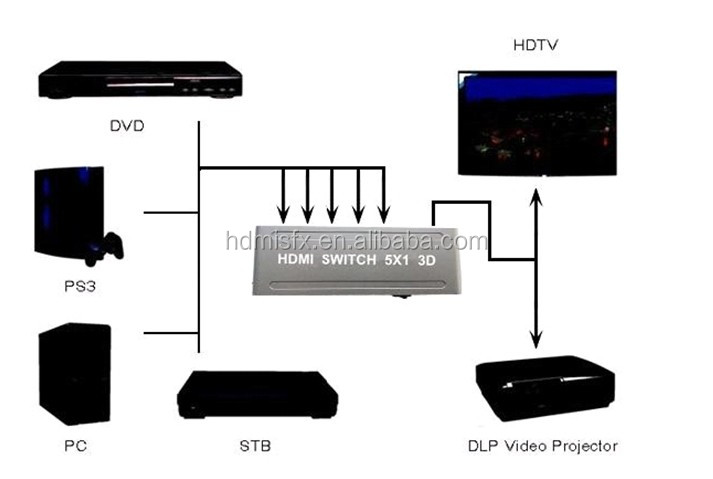 5 port hdmi switch with remote for HDTV 1080p 3D with remote control with factory price
