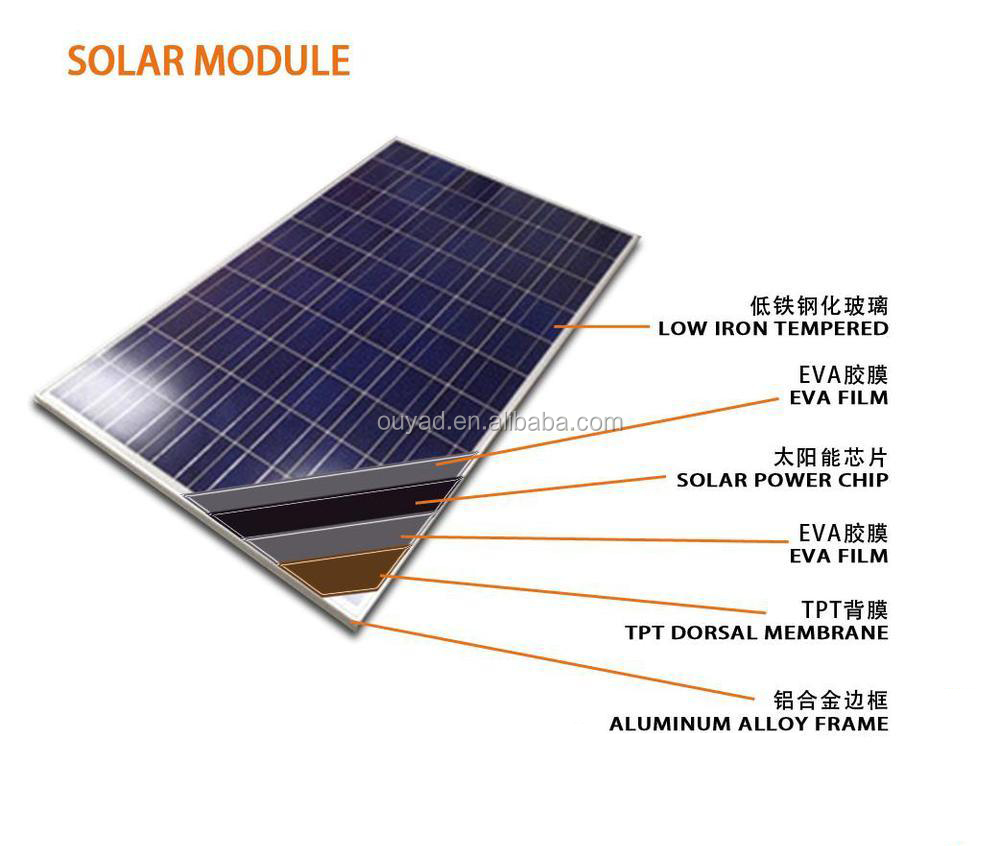 High efficiency 250W 260W 300W 310W poly solar panel price per watt