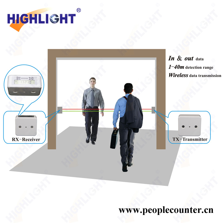 2016 latest electronic customer counter device HPC005 infrared people counting