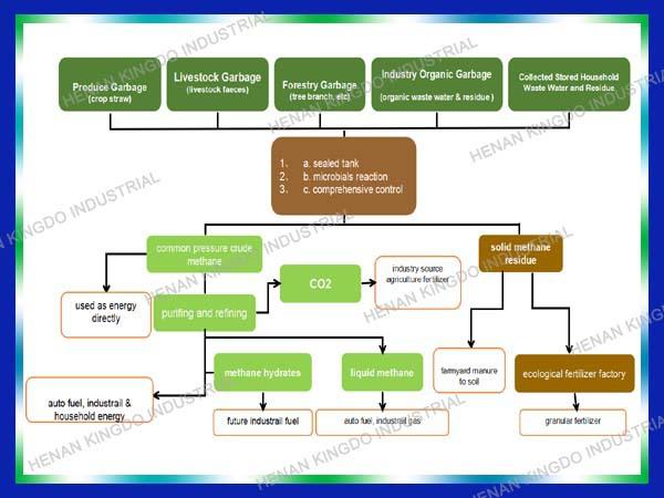 New Design Anaerobic Biogas Digester Kingdo Chicken Waste Biogas Power Plant Buy Anaerobic