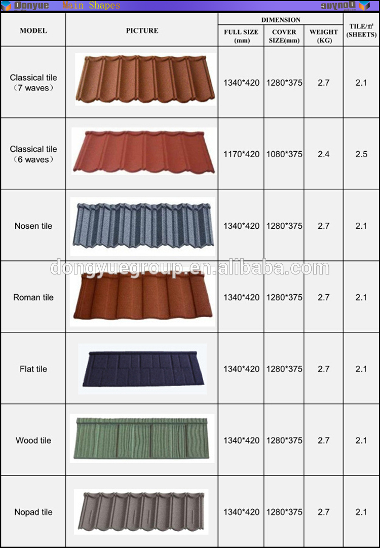 Stone Coated Metal Roofing Sheet Manufacturer Synthetic