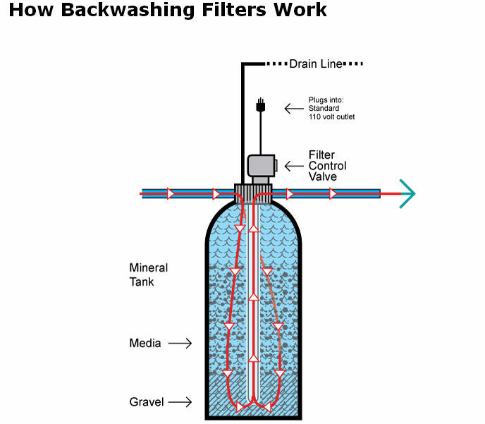 Granular Activated Carbon Gac Filter For Removing