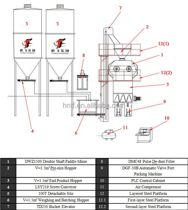 1520th Dry    Mortar    Plant dry    Mortar    Mixing Line  Buy