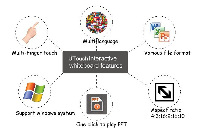 Interactive Whiteboard features.jpg