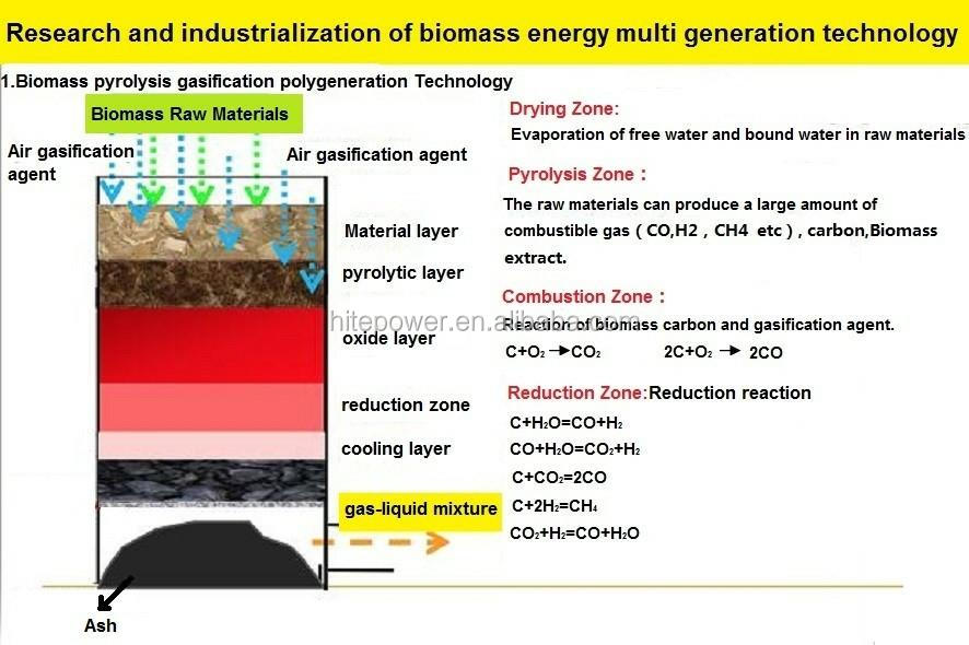 High Performance Approved Biomass Gasifier and Electric Generator for Americas Market