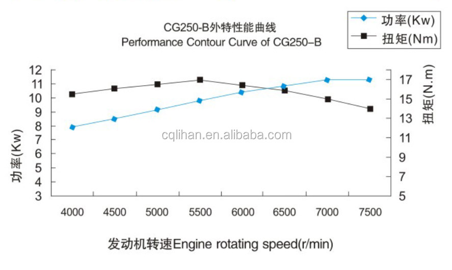 Cc motorcycle engine and zongshen zs fmm buy