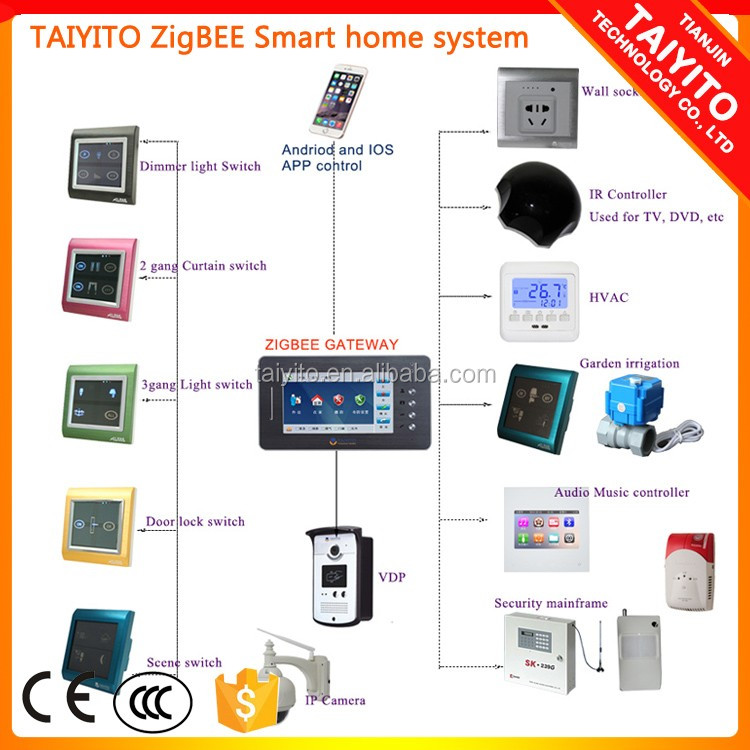 Appartment building Touch screen gsm apartment door phone wifi with zigbee home automation fuction