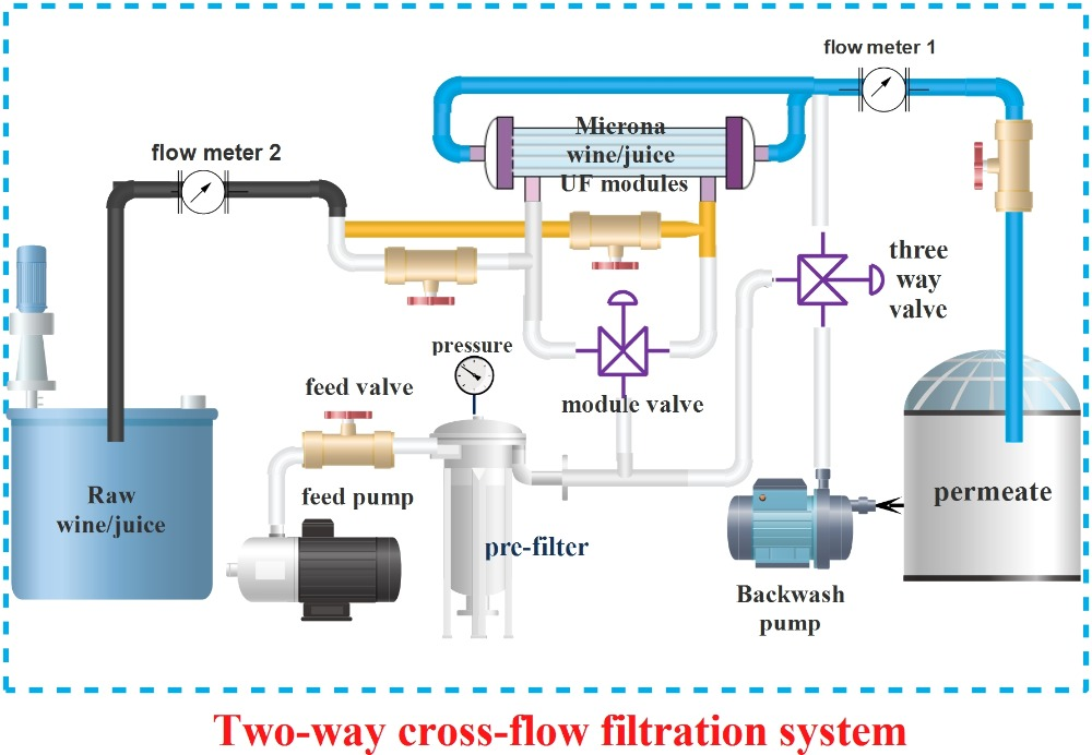Juice Filter Equipment Wine Filter Machine Milk