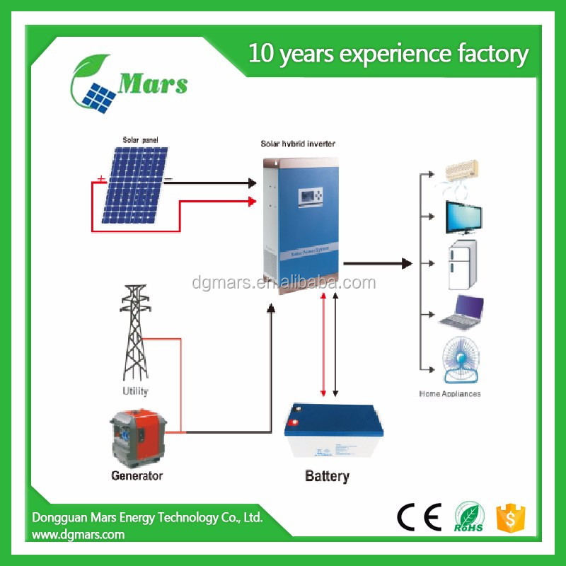 Solar power mounting solutions 5kw 6kw solar mounting system for home 10kw