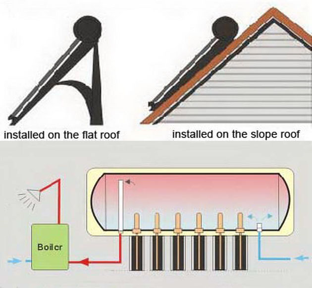 Integrative Pressurized Solar Water Heater with Heat Pipe