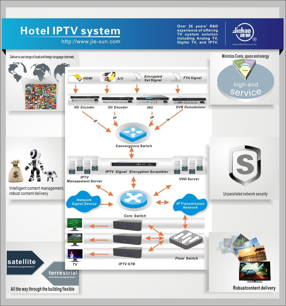 Internet IP Protocol TV Channels Providers