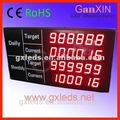 led production scoreboard production line counter