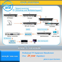 Digital TV ca headend
