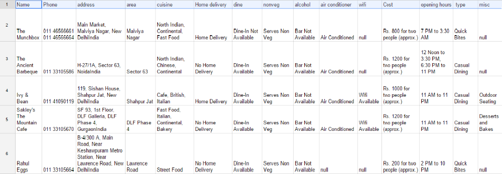 Indian Restaurants Database