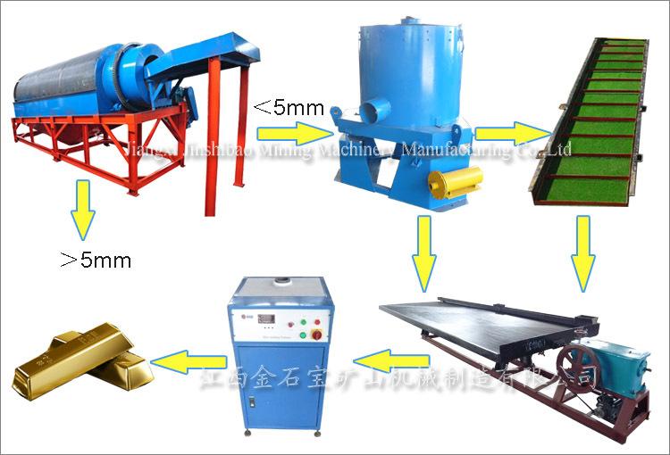 Mini Mining Equipment : Full set small scale alluvial gold mining equipment buy