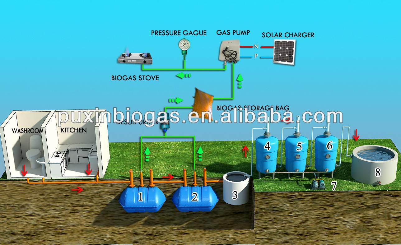PUXIN household sewage treatment system