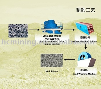the requirements of quartz sand making We are one of the biggest and oldest manufacturer of quartz sand in rajasthan , we are making different sizes of quartz as per customer requirements.
