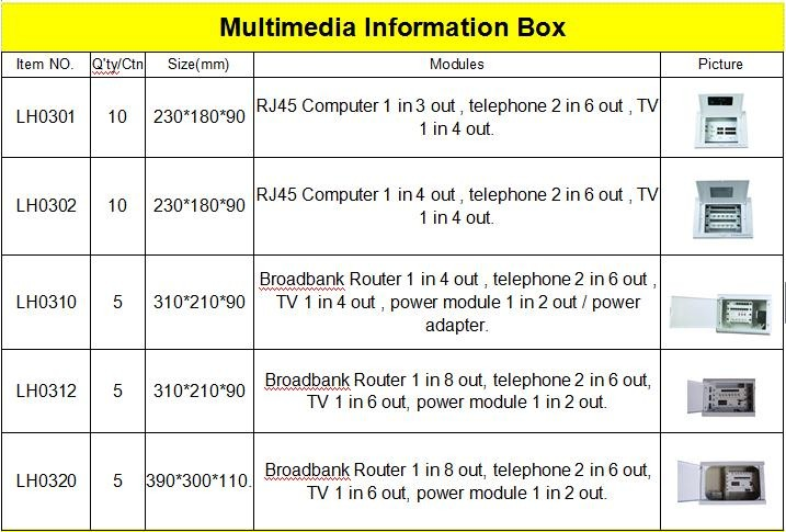 multimedia information box with modular & telephone & TV & Power socket connect