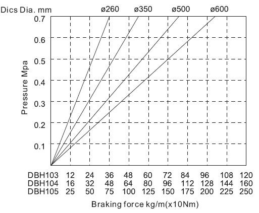 DBH10 cruve.jpg