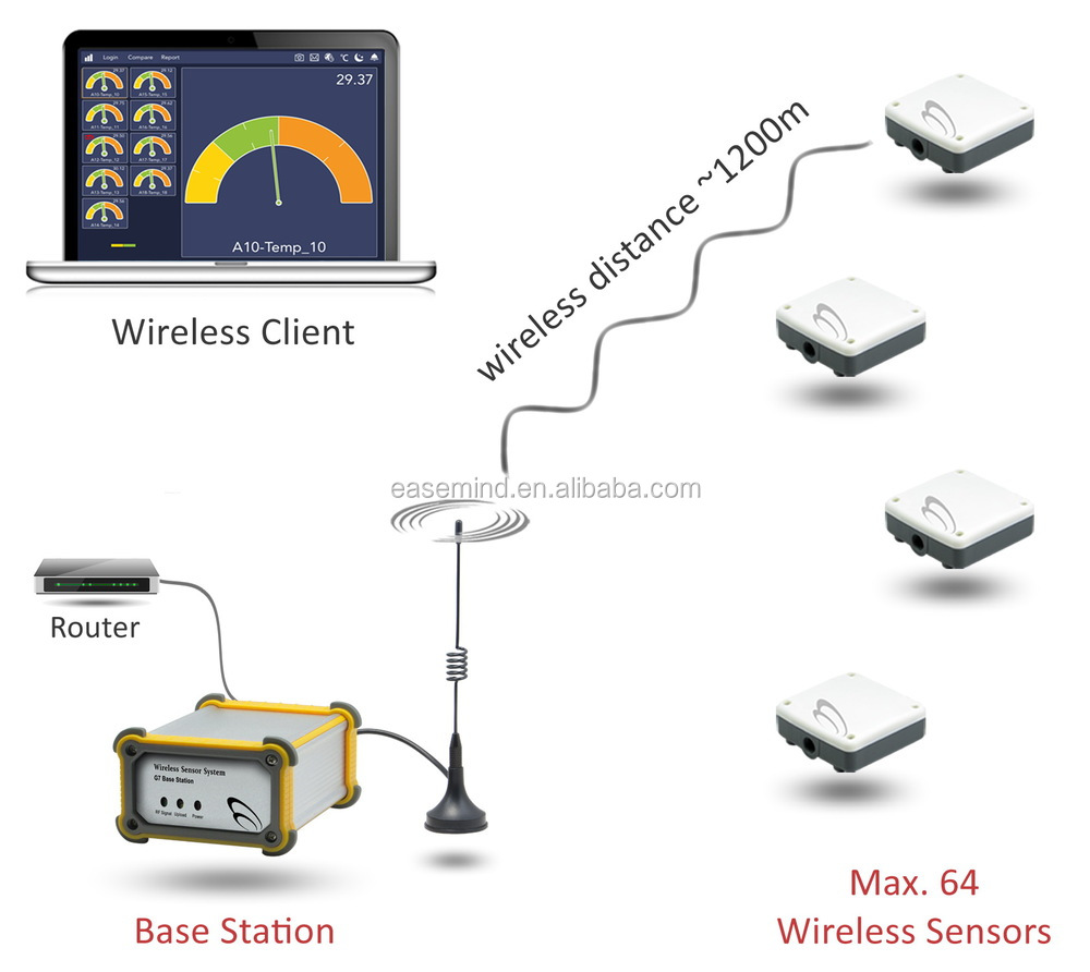 Wireless Temperature Zigbee Sensor Smart Rex C100 Pid Wiring Diagram Controller G7
